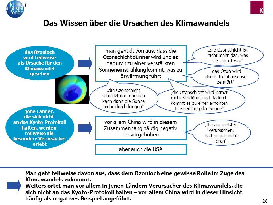 Das Wissen über die Ursachen des Klimawandels