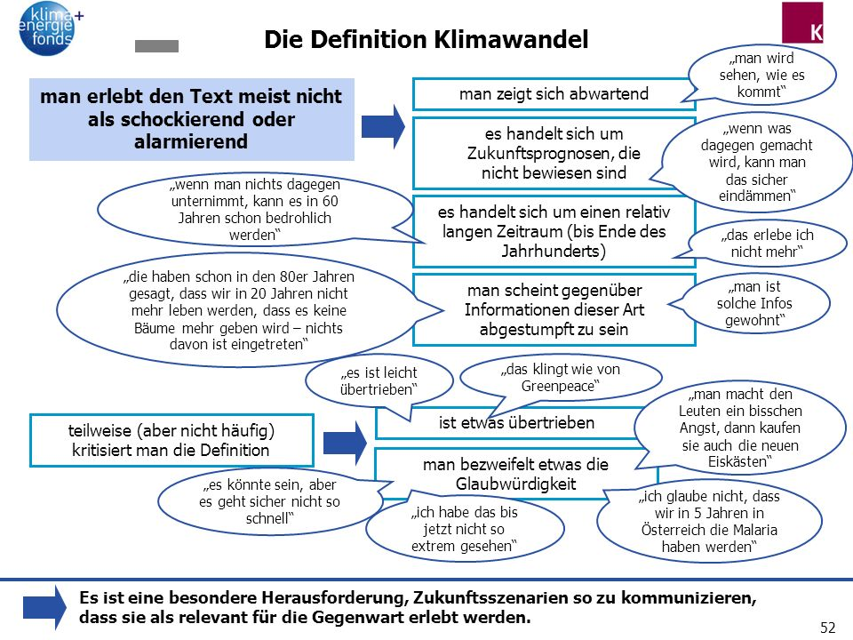 Die Definition Klimawandel