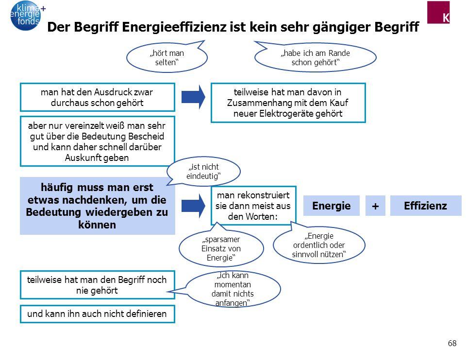 Der Begriff Energieeffizienz ist kein sehr gängiger Begriff