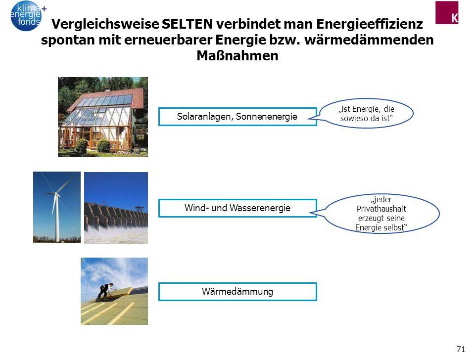 Vergleichsweise SELTEN verbindet man Energieeffizienz spontan mit erneuerbarer Energie bzw. wärmedämmenden Maßnahmen