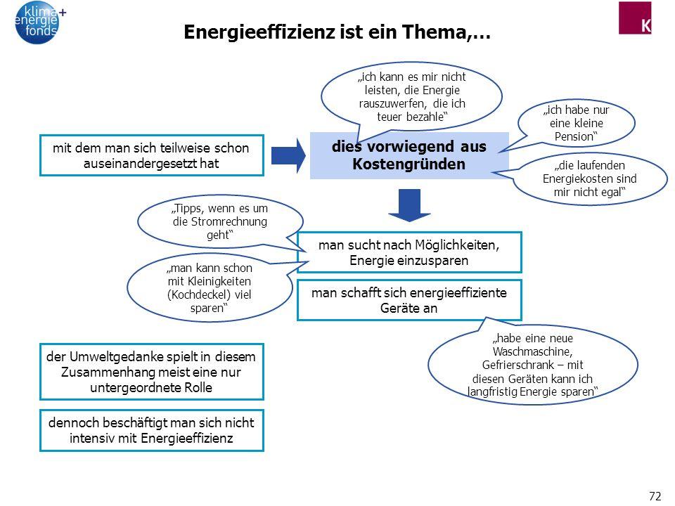 Energieeffizienz ist ein Thema,…