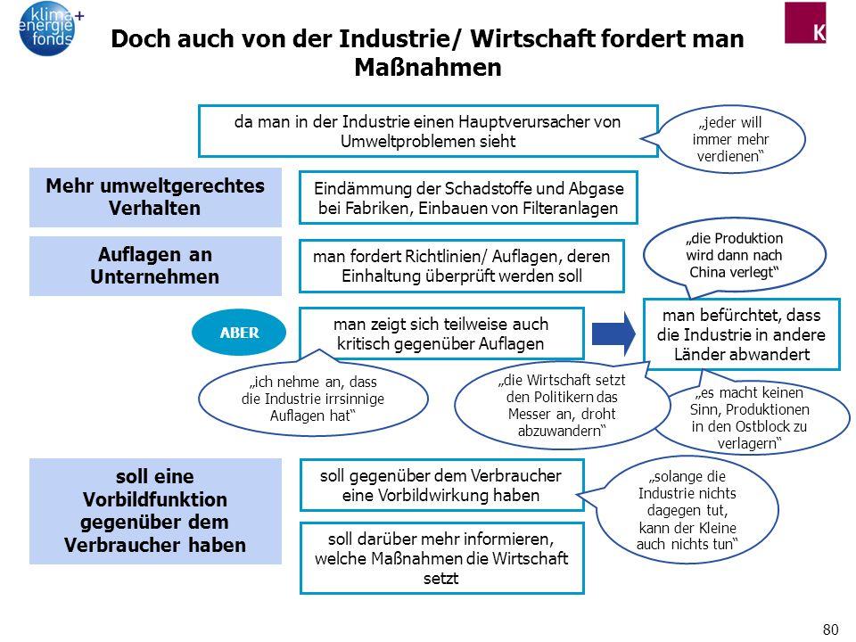 Doch auch von der Industrie/ Wirtschaft fordert man Maßnahmen