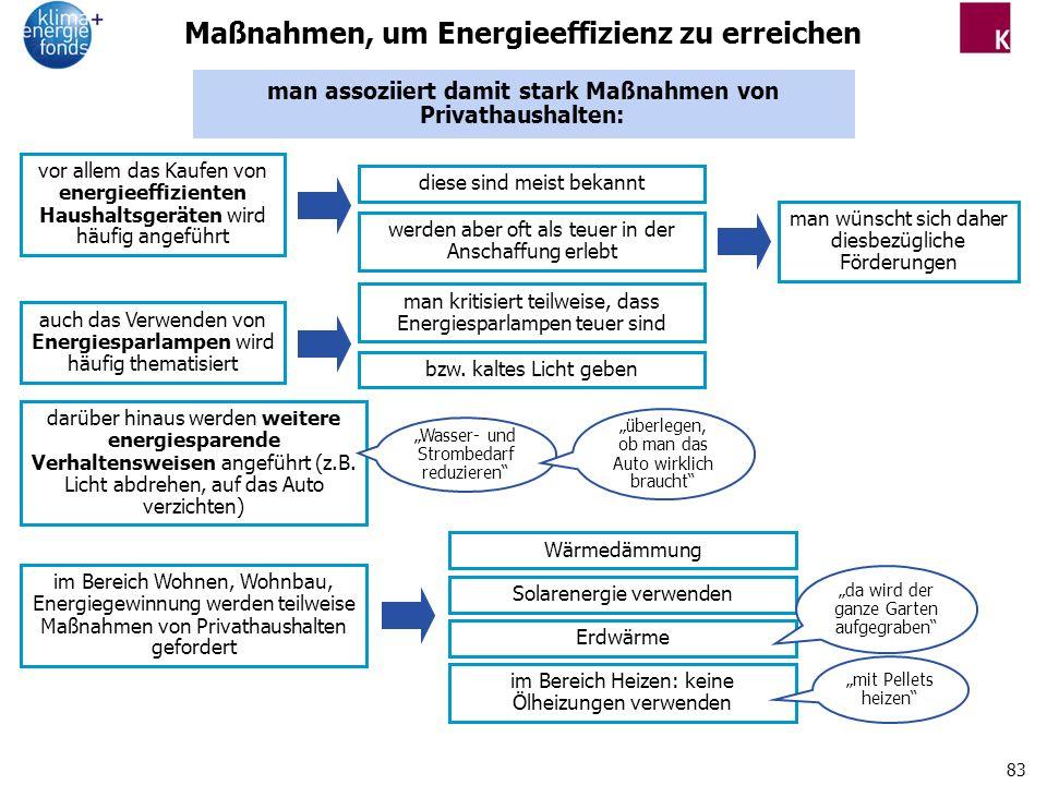Maßnahmen, um Energieeffizienz zu erreichen