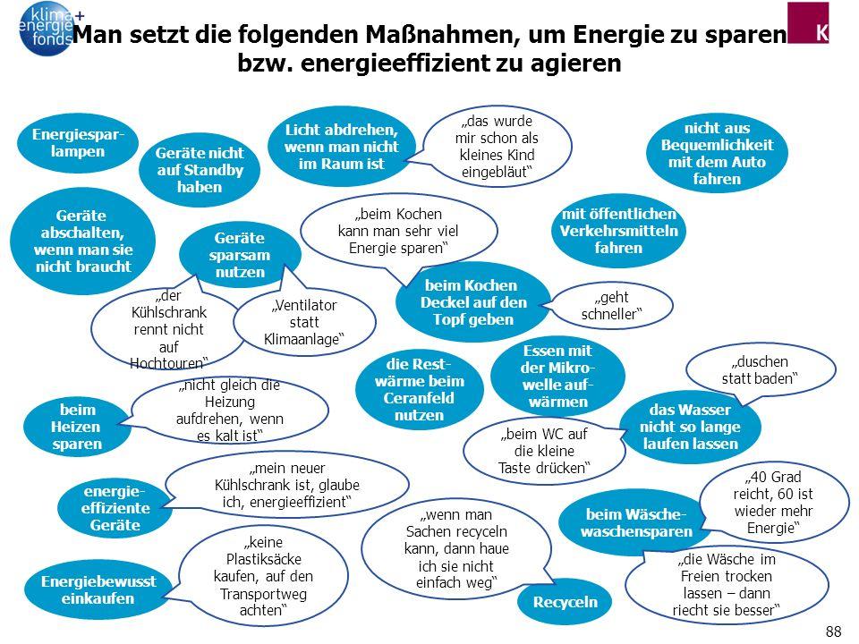 Man setzt die folgenden Maßnahmen, um Energie zu sparen bzw