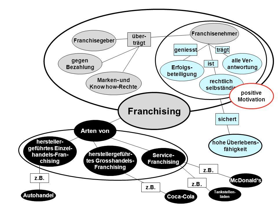 Franchising Arten von Franchisenehmer Franchisegeber über- trägt