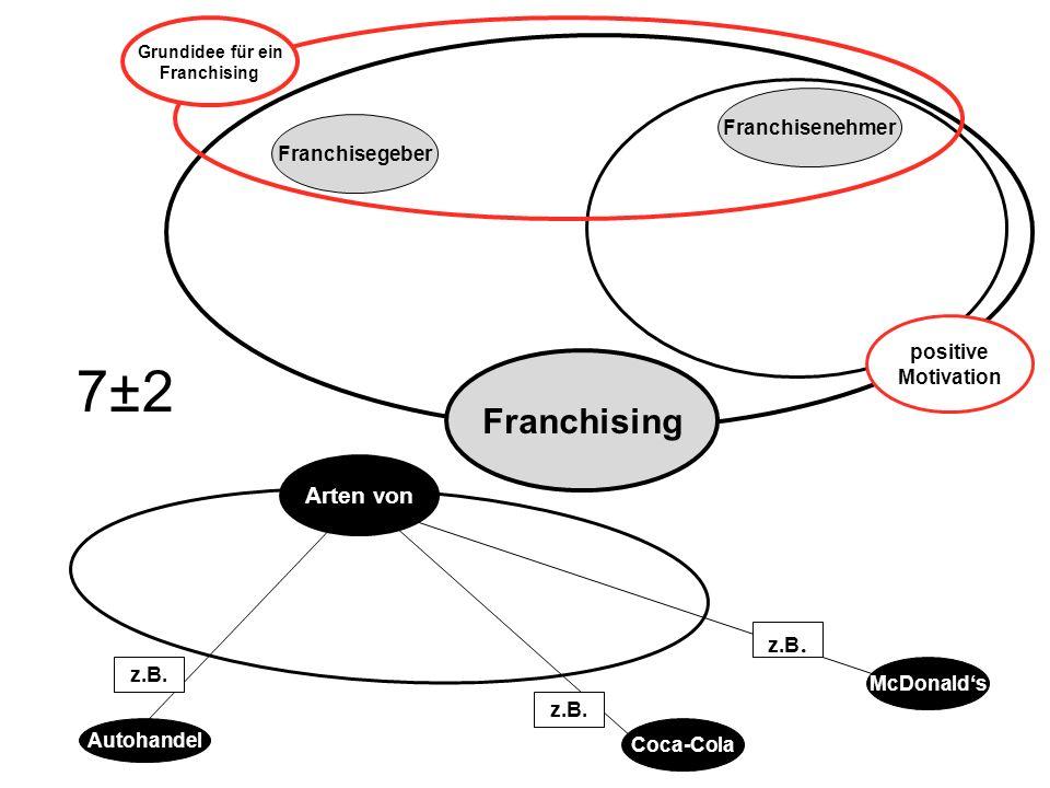7±2 Franchising Arten von Franchisenehmer Franchisegeber positive