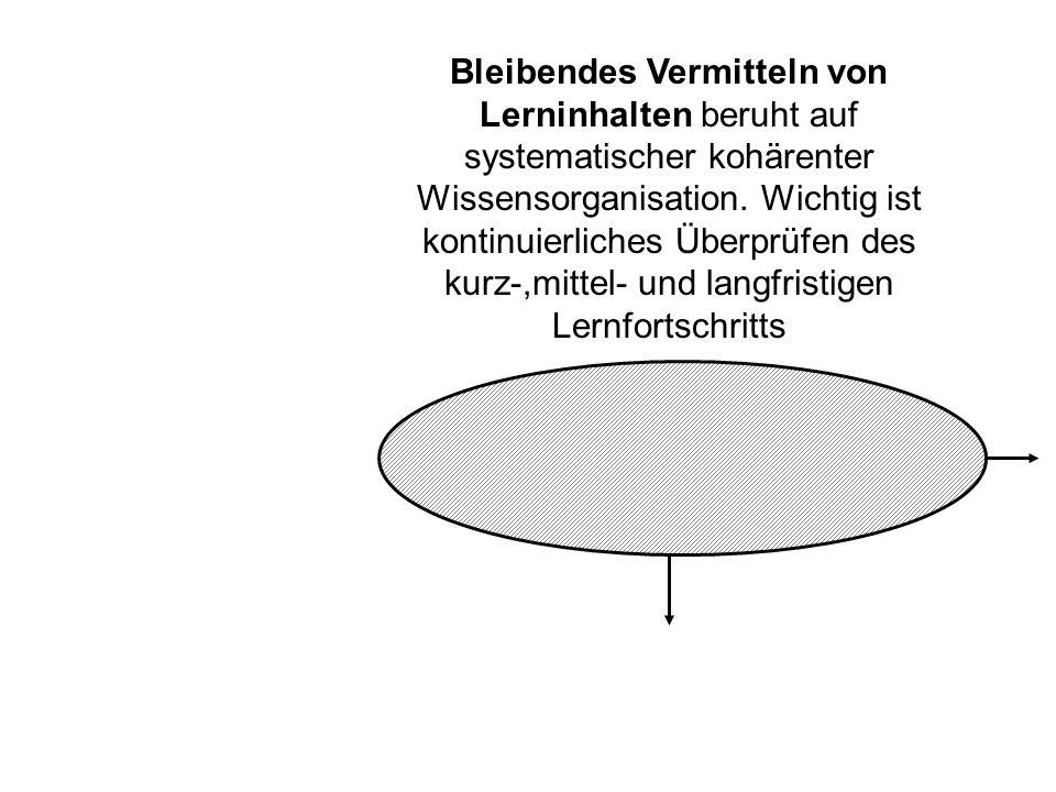 Bleibendes Vermitteln von Lerninhalten beruht auf systematischer kohärenter Wissensorganisation.