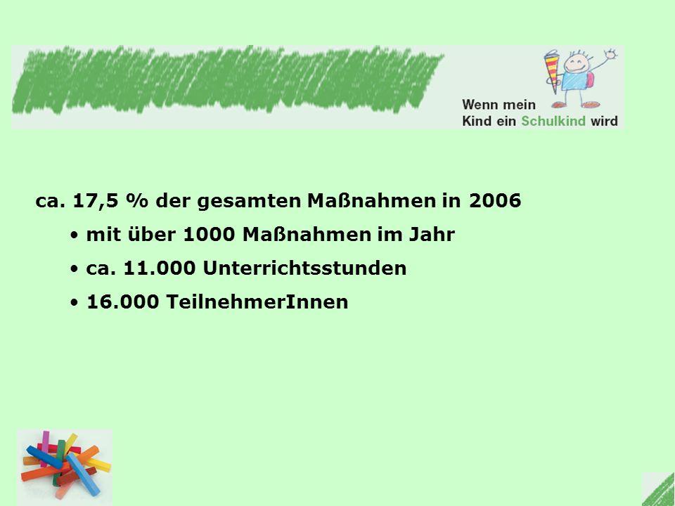 ca. 17,5 % der gesamten Maßnahmen in 2006