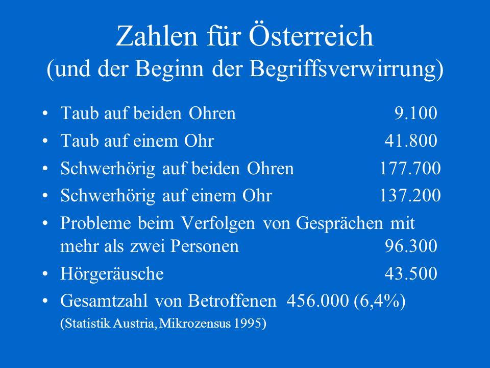 Zahlen für Österreich (und der Beginn der Begriffsverwirrung)