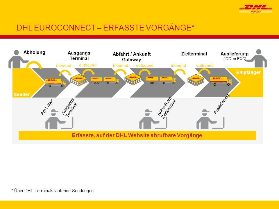 DHL EUROCONNECT – ERFASSTE VORGÄNGE*