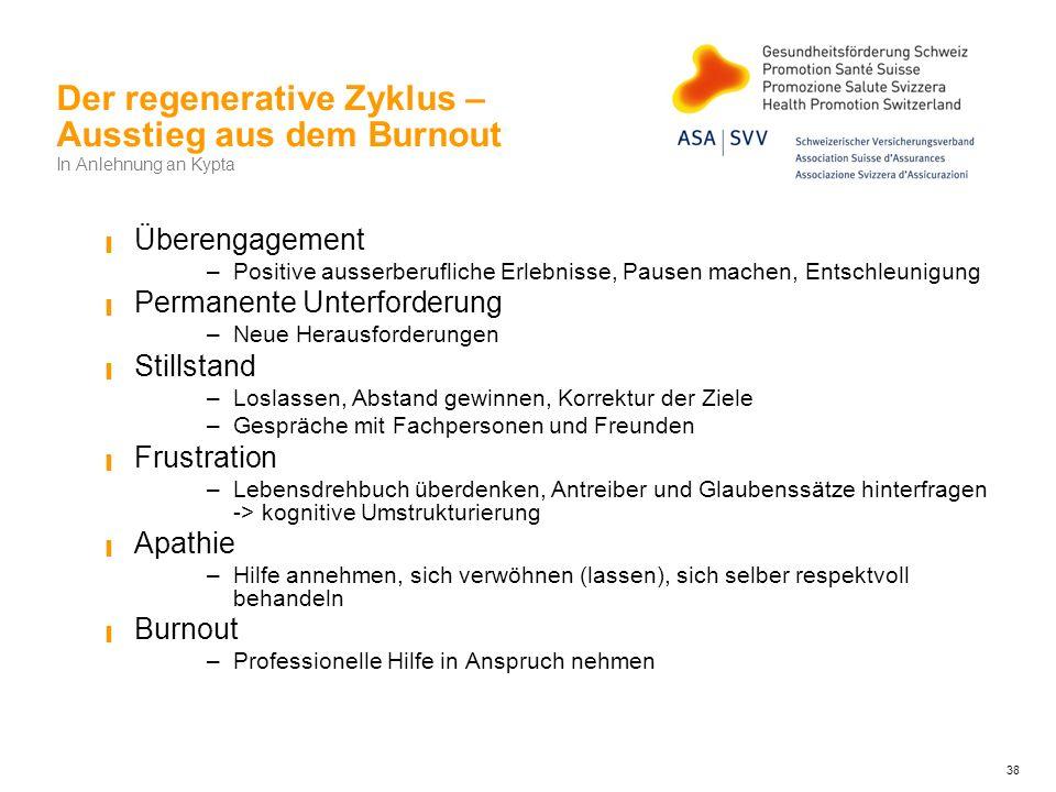 Der regenerative Zyklus – Ausstieg aus dem Burnout In Anlehnung an Kypta