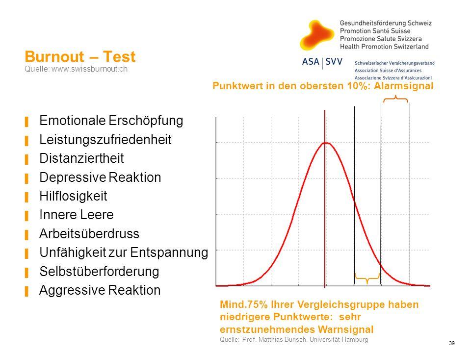 Burnout – Test Quelle: www.swissburnout.ch