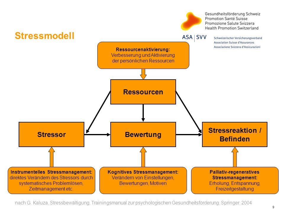 Stressreaktion / Befinden