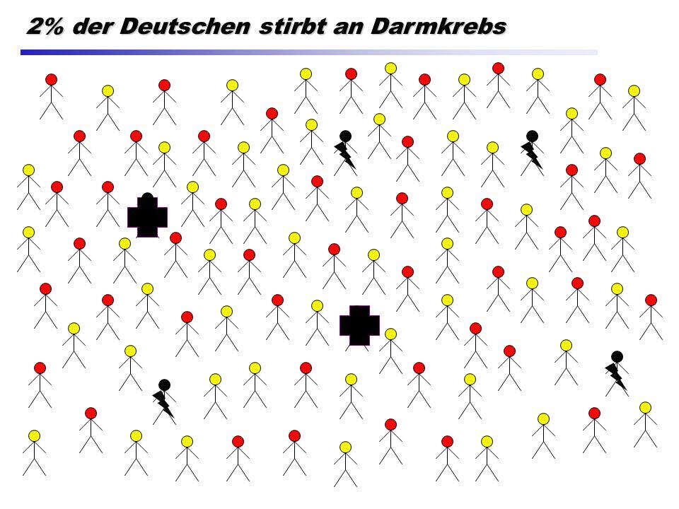 2% der Deutschen stirbt an Darmkrebs