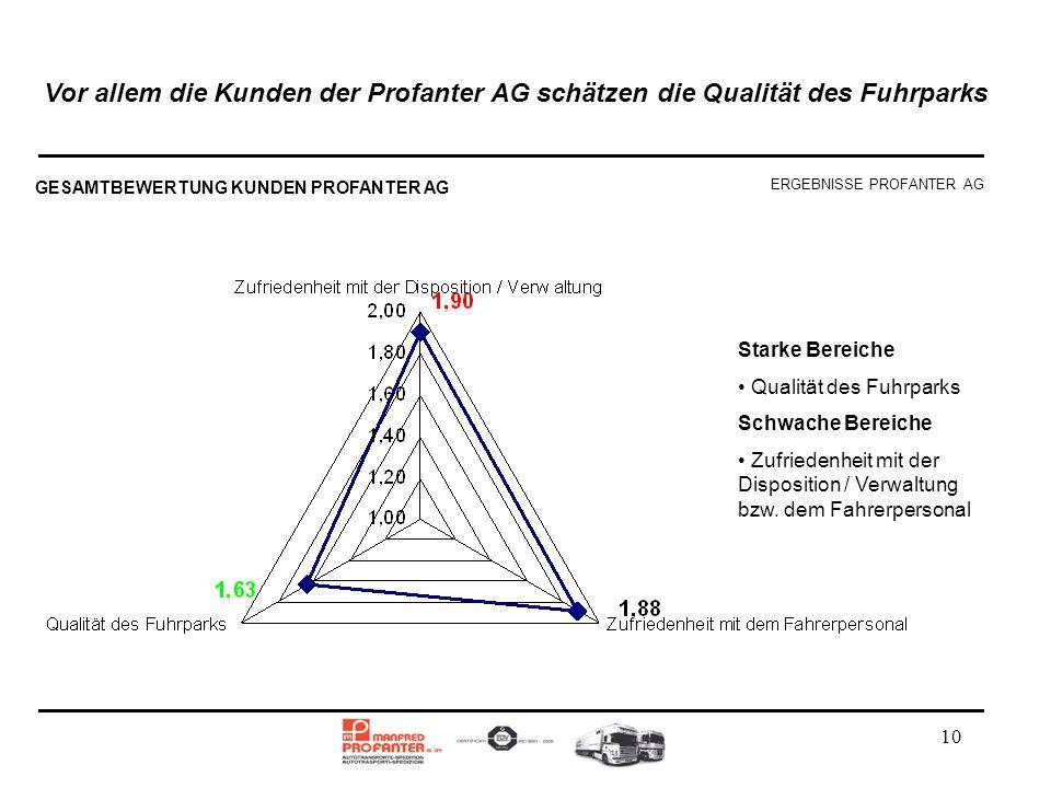 Vor allem die Kunden der Profanter AG schätzen die Qualität des Fuhrparks