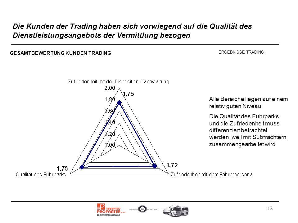 Die Kunden der Trading haben sich vorwiegend auf die Qualität des