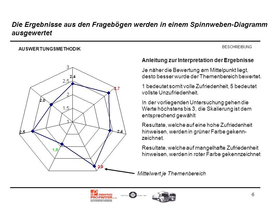 Die Ergebnisse aus den Fragebögen werden in einem Spinnweben-Diagramm