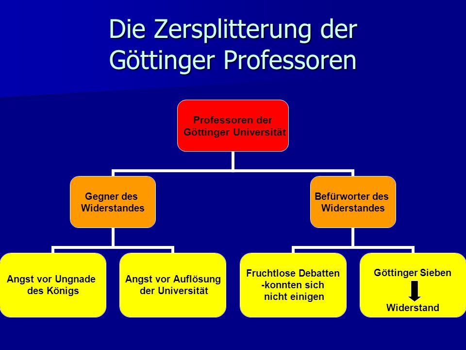 Die Zersplitterung der Göttinger Professoren