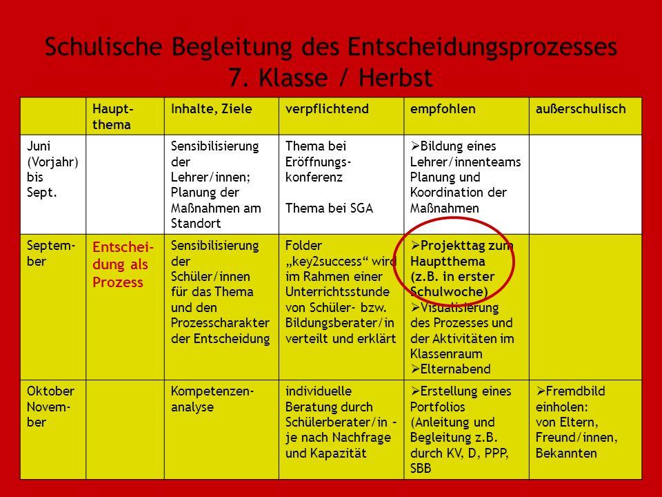 Schulische Begleitung des Entscheidungsprozesses 7. Klasse / Herbst