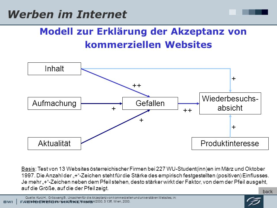 Modell zur Erklärung der Akzeptanz von kommerziellen Websites
