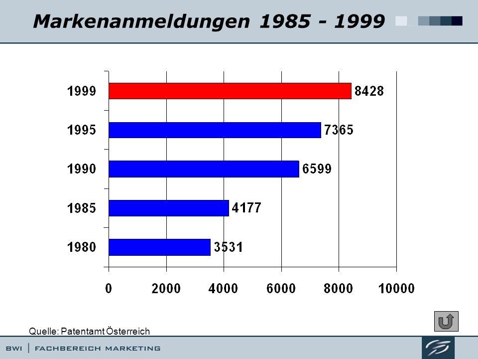 Markenanmeldungen 1985 - 1999 Quelle: Patentamt Österreich