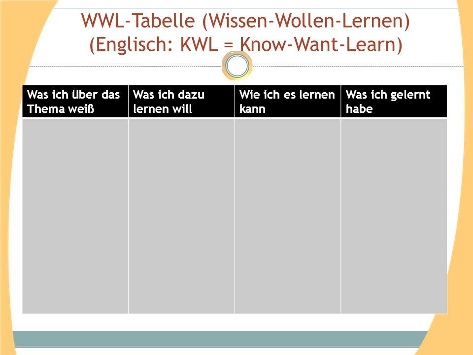 WWL-Tabelle (Wissen-Wollen-Lernen) (Englisch: KWL = Know-Want-Learn)