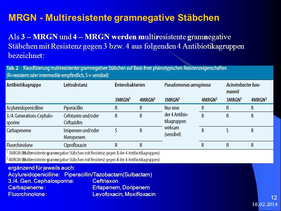 MRGN - Multiresistente gramnegative Stäbchen