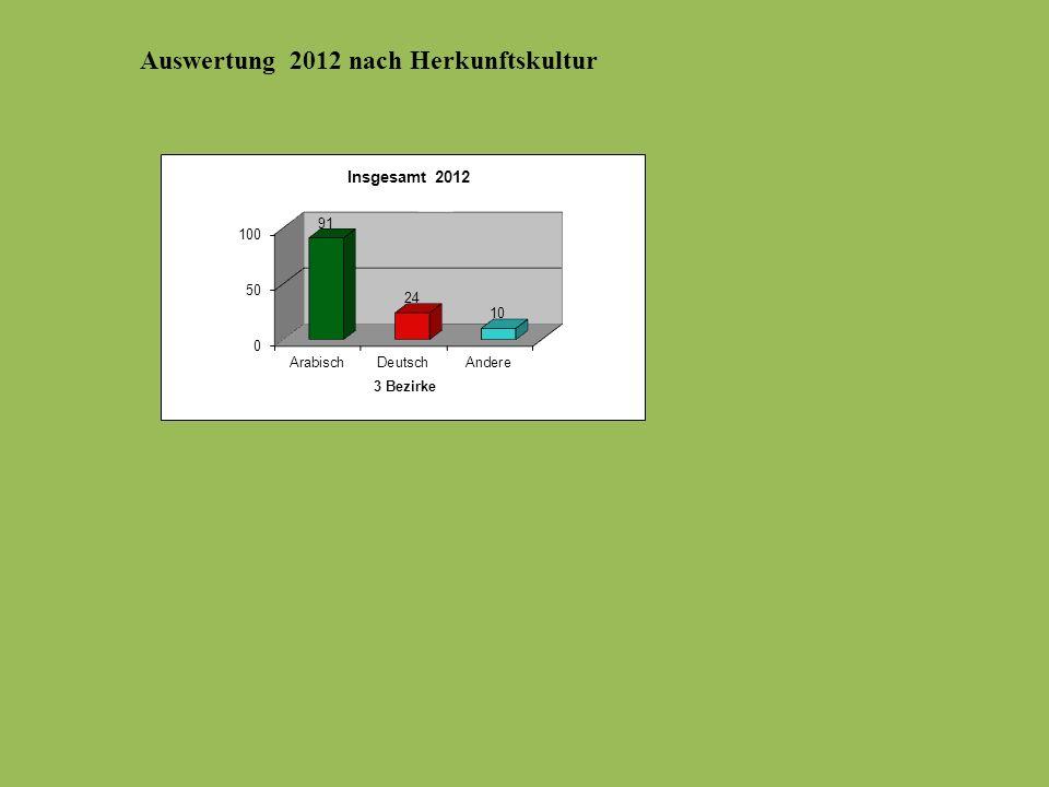 Auswertung 2012 nach Herkunftskultur