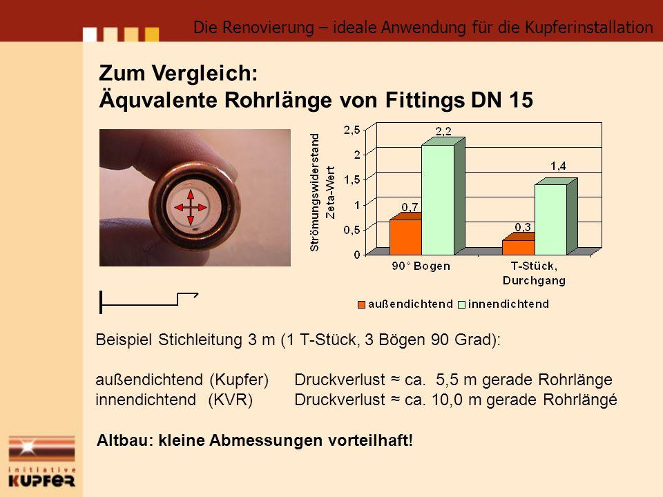 Äquvalente Rohrlänge von Fittings DN 15