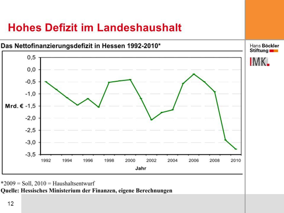 Hohes Defizit im Landeshaushalt