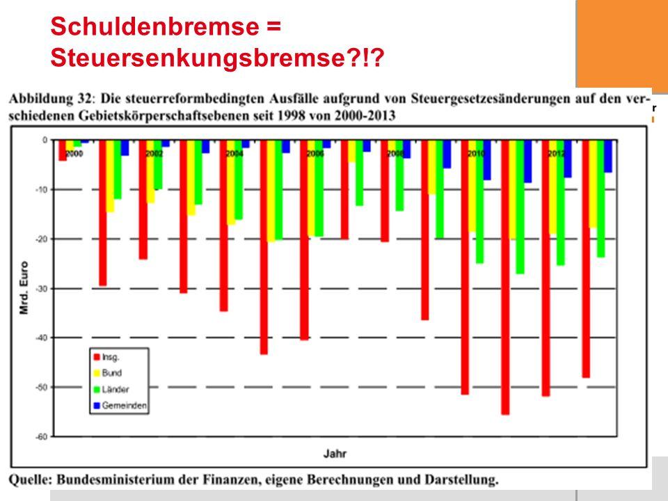 Schuldenbremse = Steuersenkungsbremse !
