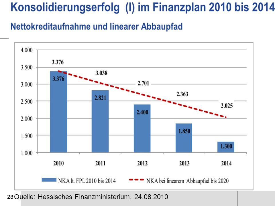Quelle: Hessisches Finanzministerium, 24.08.2010