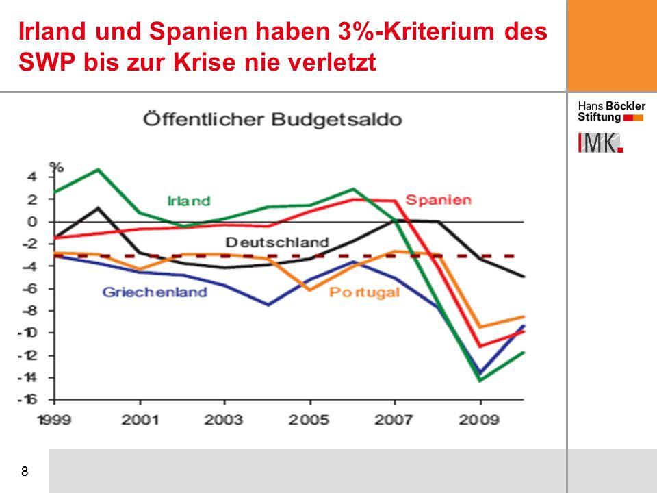 Irland und Spanien haben 3%-Kriterium des SWP bis zur Krise nie verletzt