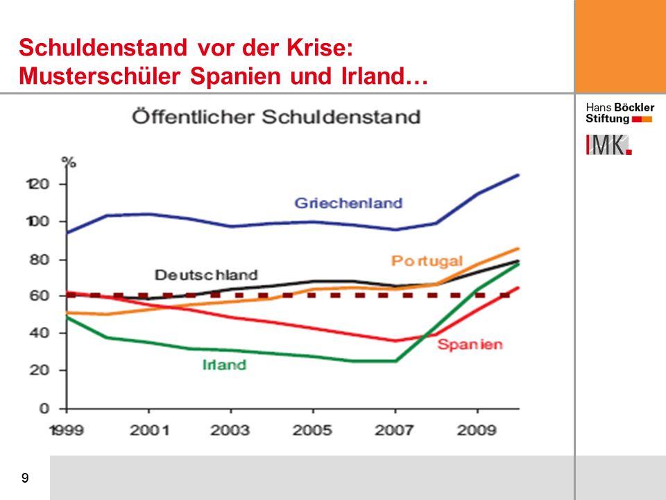 Schuldenstand vor der Krise: Musterschüler Spanien und Irland…