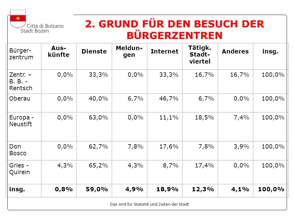 2. GRUND FÜR DEN BESUCH DER BÜRGERZENTREN