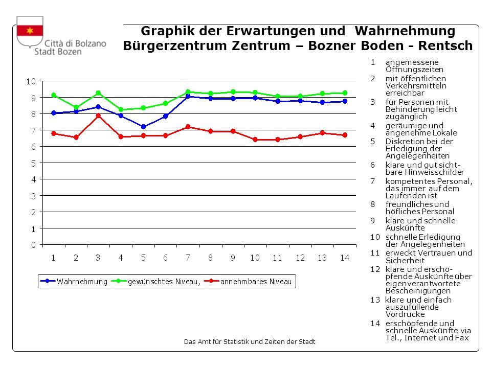 Graphik der Erwartungen und Wahrnehmung Bürgerzentrum Zentrum – Bozner Boden - Rentsch