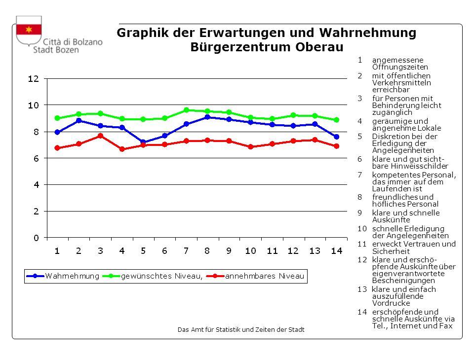 Graphik der Erwartungen und Wahrnehmung Bürgerzentrum Oberau