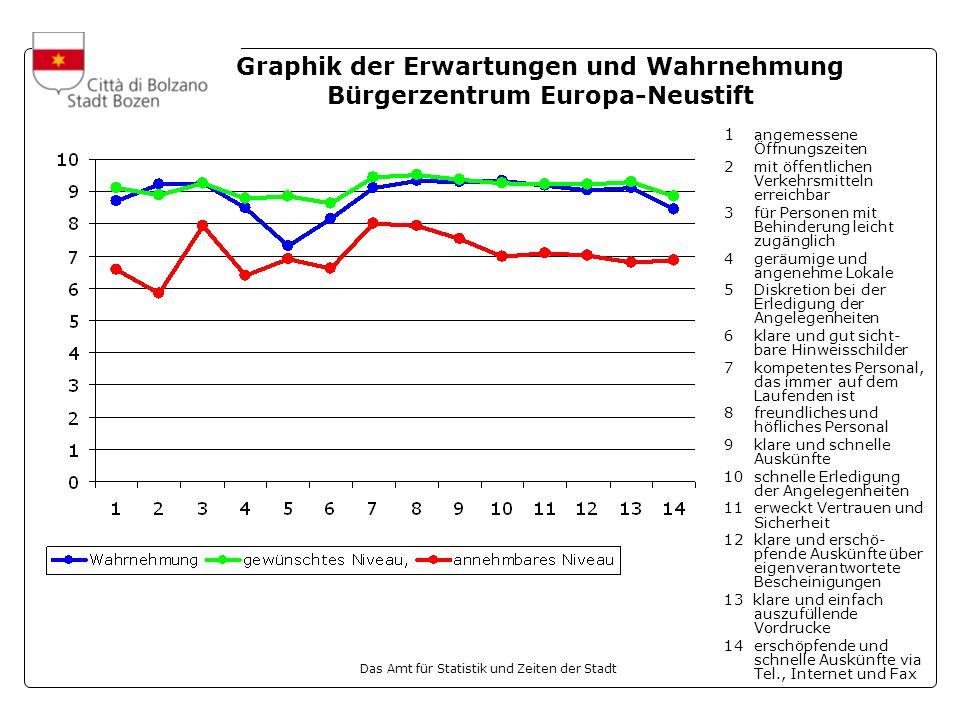 Graphik der Erwartungen und Wahrnehmung Bürgerzentrum Europa-Neustift