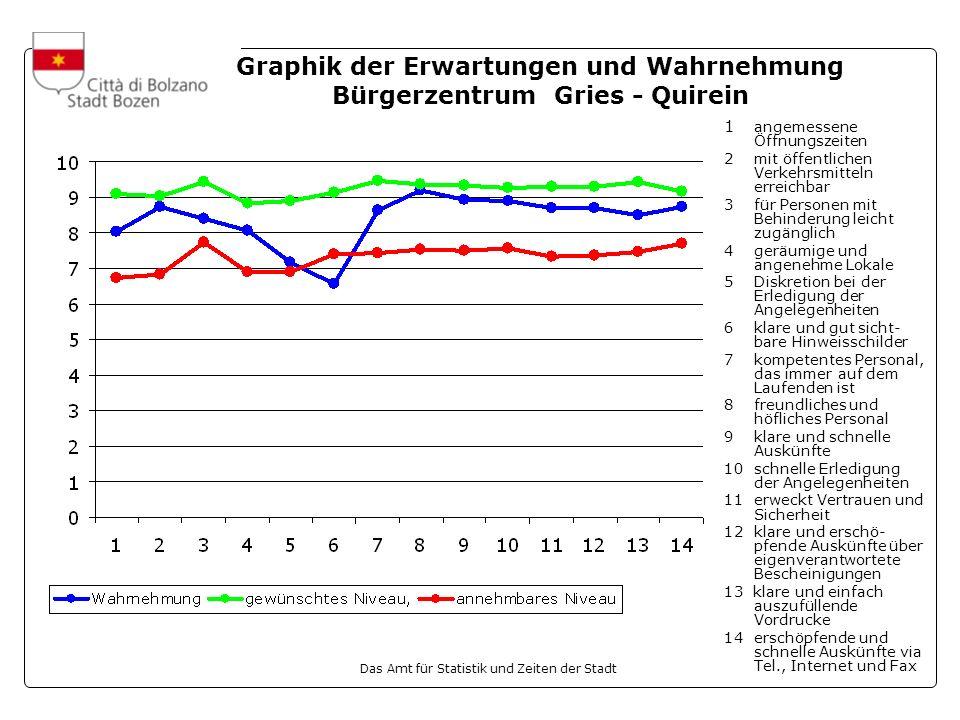 Graphik der Erwartungen und Wahrnehmung Bürgerzentrum Gries - Quirein