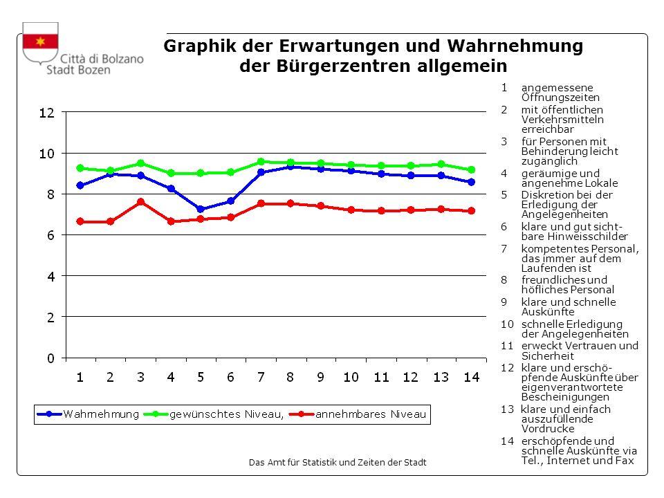 Graphik der Erwartungen und Wahrnehmung der Bürgerzentren allgemein