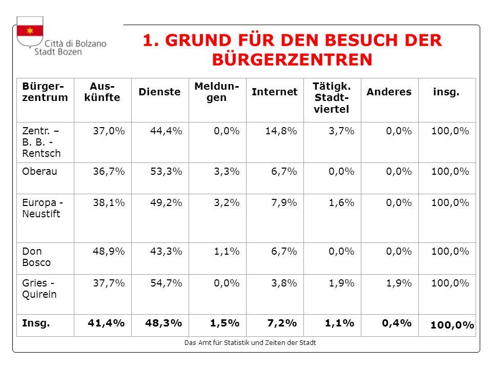 1. GRUND FÜR DEN BESUCH DER BÜRGERZENTREN