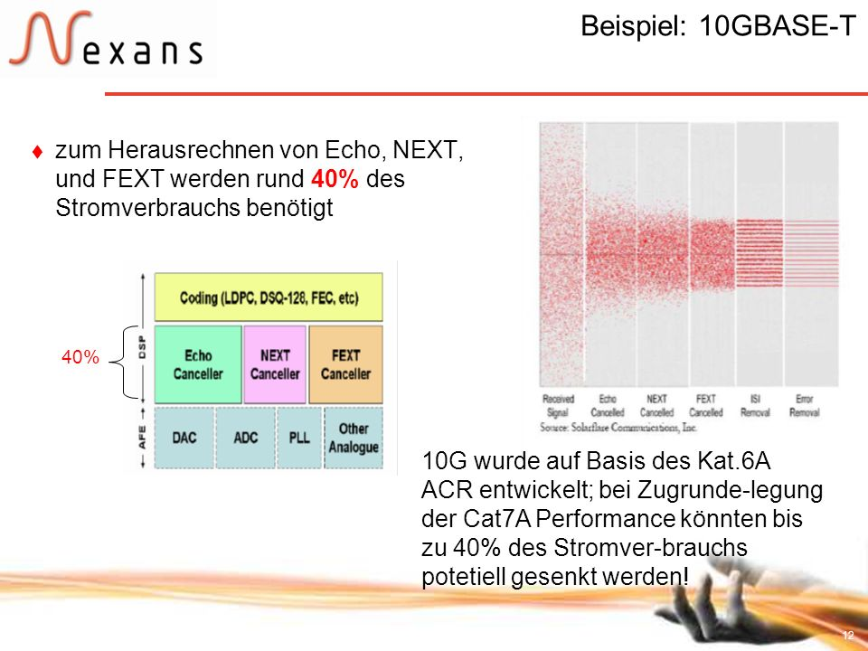 Beispiel: 10GBASE-T zum Herausrechnen von Echo, NEXT, und FEXT werden rund 40% des Stromverbrauchs benötigt.