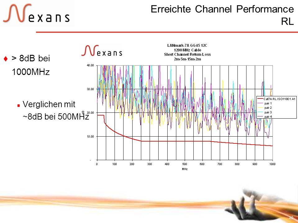 Erreichte Channel Performance RL