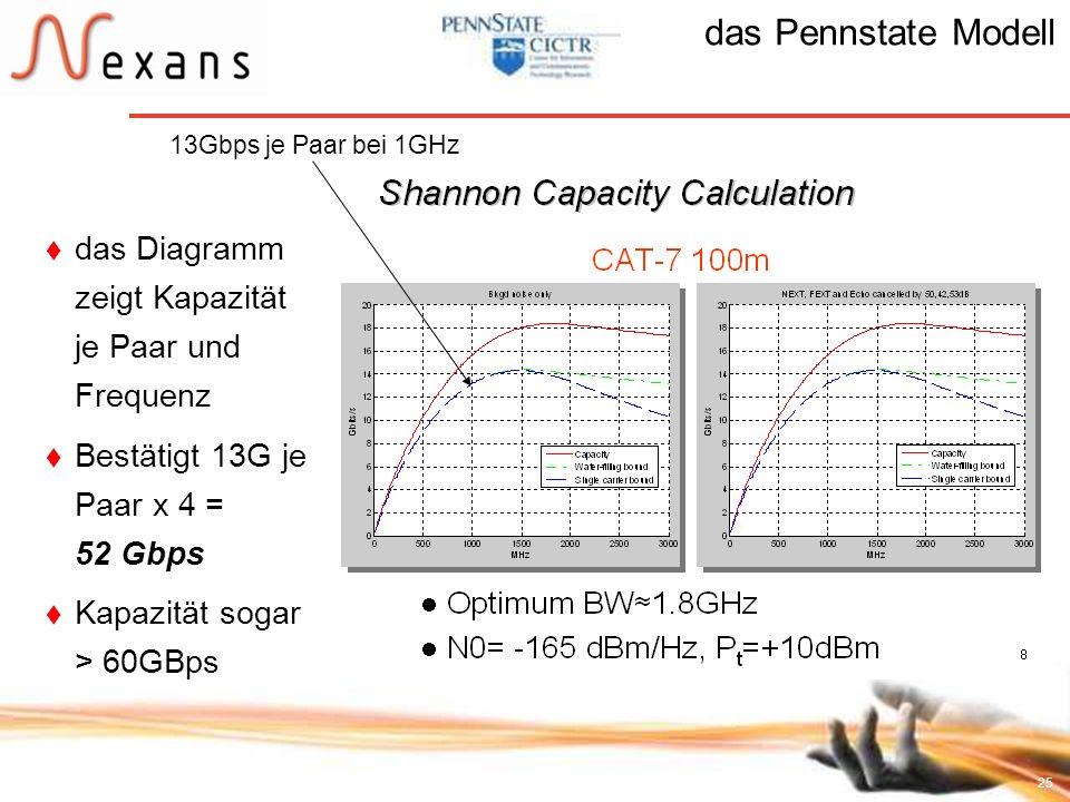 das Pennstate Modell das Diagramm zeigt Kapazität je Paar und Frequenz