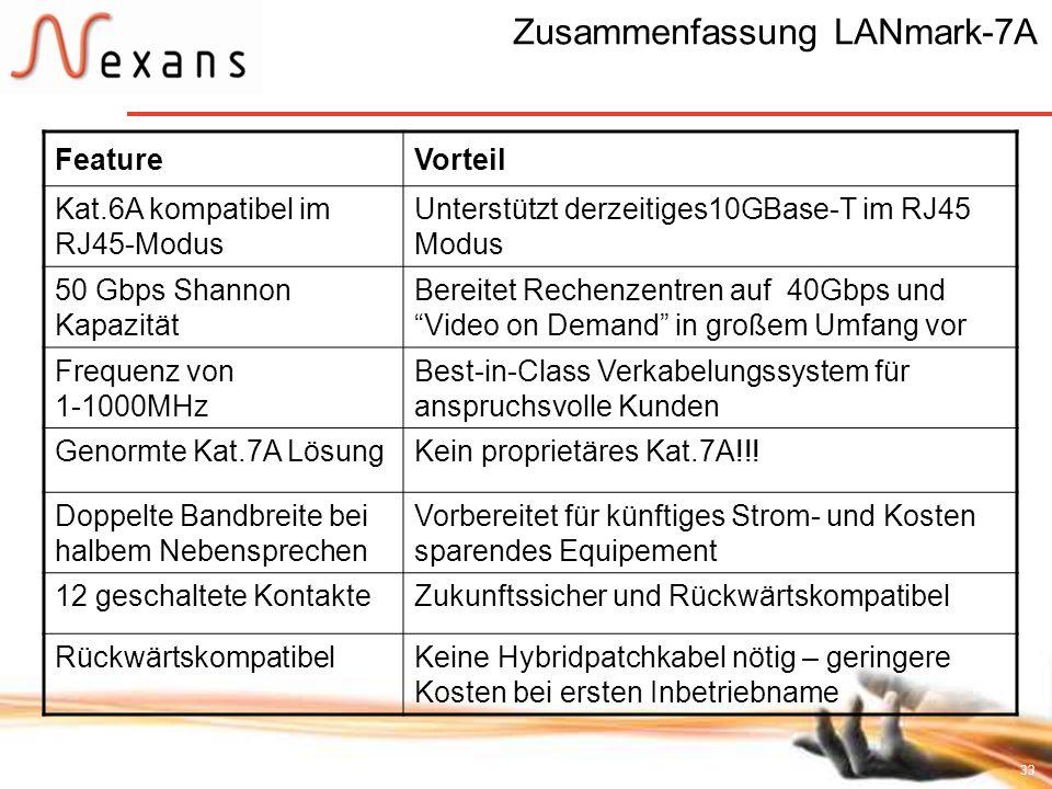 Zusammenfassung LANmark-7A