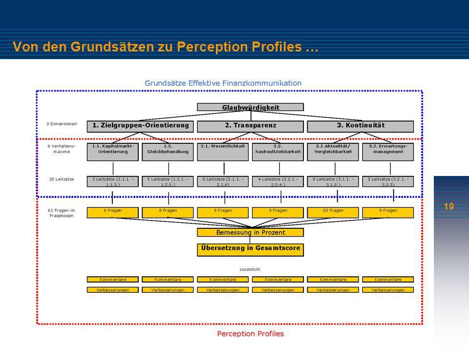 Von den Grundsätzen zu Perception Profiles …