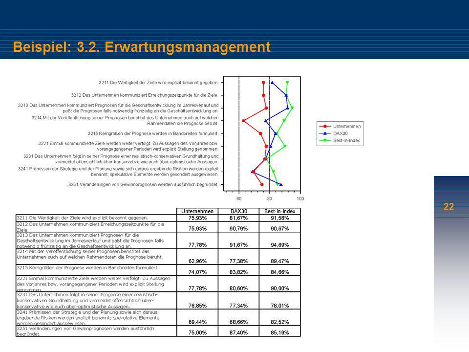 Beispiel: 3.2. Erwartungsmanagement