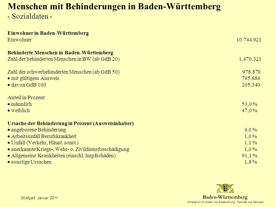 Menschen mit Behinderungen in Baden-Württemberg - Sozialdaten - Einwohner in Baden-Württemberg Einwohner 10.744.921 Behinderte Menschen in Baden-Württemberg Zahl der behinderten Menschen in BW (ab GdB 20) 1.470.321 Zahl der schwerbehinderten Menschen (ab GdB 50) 978.870  mit gültigem Ausweis 795.684  davon GdB 100 205.340 Anteil in Prozent  männlich 53,0 %  weiblich 47,0 % Ursache der Behinderung in Prozent (Ausweisinhaber)  angeborene Behinderung 4,0 %  Arbeitsunfall Berufskrankheit 1,0 %  Unfall (Verkehr, Häusl. sonst.) 1,1 %  anerkannte Kriegs-, Wehr- o. Zivildienstbeschädigung 1,0 %  Allgemeine Krankheiten (einschl. Impfschäden) 91,1 %  sonstige Ursachen 1,8 %