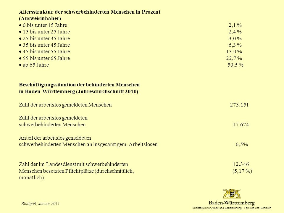 Altersstruktur der schwerbehinderten Menschen in Prozent (Ausweisinhaber)  0 bis unter 15 Jahre 2,1 %  15 bis unter 25 Jahre 2,4 %  25 bis unter 35 Jahre 3,0 %  35 bis unter 45 Jahre 6,3 %  45 bis unter 55 Jahre 13,0 %  55 bis unter 65 Jahre 22,7 %  ab 65 Jahre 50,5 % Beschäftigungssituation der behinderten Menschen in Baden-Württemberg (Jahresdurchschnitt 2010) Zahl der arbeitslos gemeldeten Menschen 273.151 Zahl der arbeitslos gemeldeten schwerbehinderten Menschen 17.674 Anteil der arbeitslos gemeldeten schwerbehinderten Menschen an insgesamt gem. Arbeitslosen 6,5% Zahl der im Landesdienst mit schwerbehinderten 12.346 Menschen besetzten Pflichtplätze (durchschnittlich, (5,17 %) monatlich)