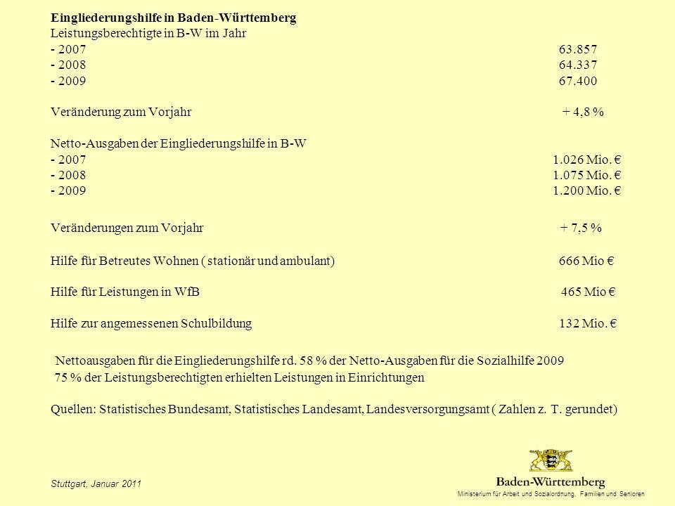 Eingliederungshilfe in Baden-Württemberg Leistungsberechtigte in B-W im Jahr - 2007 63.857 - 2008 64.337 - 2009 67.400 Veränderung zum Vorjahr + 4,8 % Netto-Ausgaben der Eingliederungshilfe in B-W - 2007 1.026 Mio. € - 2008 1.075 Mio. € - 2009 1.200 Mio. € Veränderungen zum Vorjahr + 7,5 % Hilfe für Betreutes Wohnen ( stationär und ambulant) 666 Mio € Hilfe für Leistungen in WfB 465 Mio € Hilfe zur angemessenen Schulbildung 132 Mio. € Nettoausgaben für die Eingliederungshilfe rd. 58 % der Netto-Ausgaben für die Sozialhilfe 2009 75 % der Leistungsberechtigten erhielten Leistungen in Einrichtungen Quellen: Statistisches Bundesamt, Statistisches Landesamt, Landesversorgungsamt ( Zahlen z. T. gerundet)